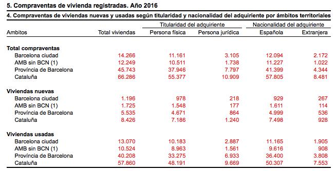 nombre de ventes barcelone 2016