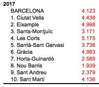 prix immobilier barcelone 2017