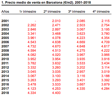 prix quartiers immobilier barcelone 2018