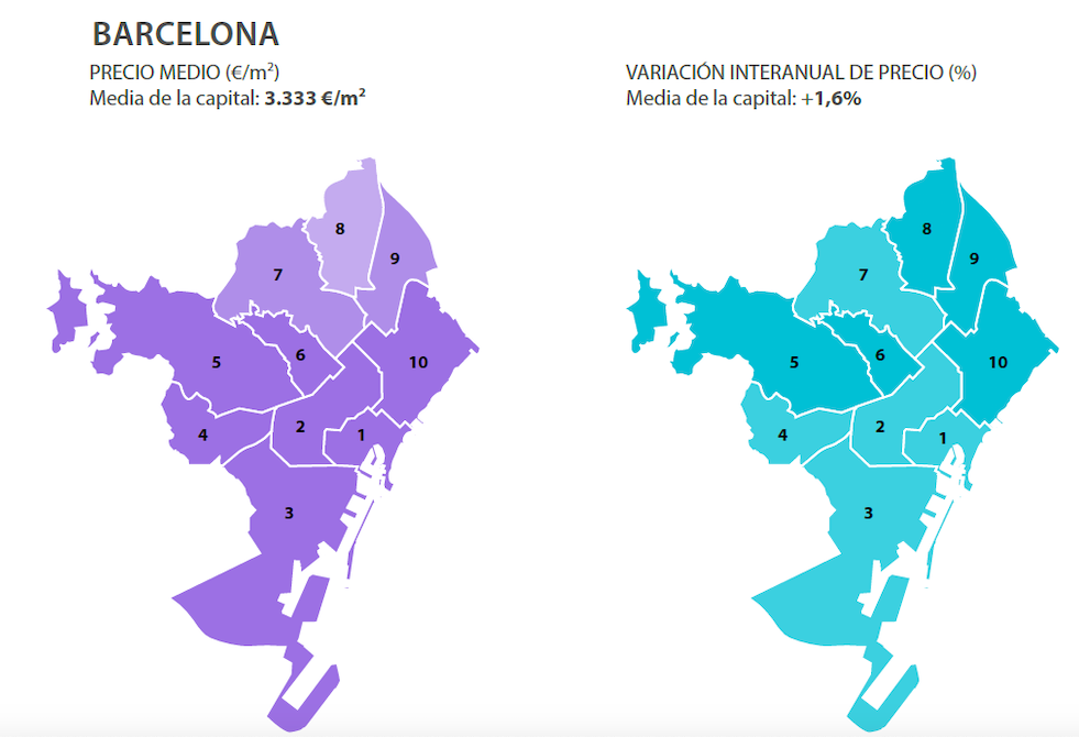 marché-immobilier-barcelone-2019-1